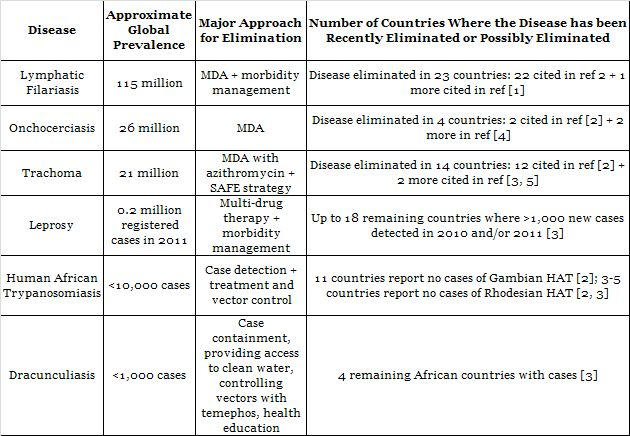 Table 1. Progress in Elimination for Diseases Targeted by the London Declaration on NTDs (Modified from Hotez P 2011 [2])