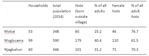 Source: Survey in Mobai, Mogbuama and Njagbahun (Kamajei chiefdom) May-June 2014