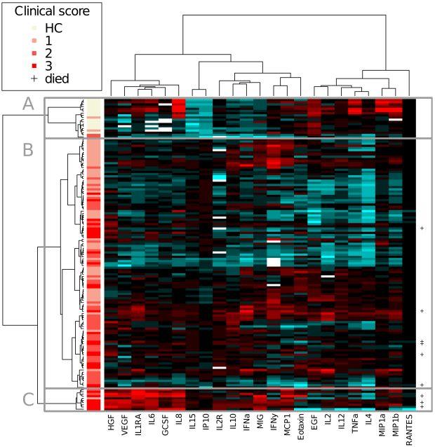van de Weg CAM, Pannuti CS, de Araújo ESA, van den Ham H-J, Andeweg AC, et al. (2013) Microbial Translocation Is Associated with Extensive Immune Activation in Dengue Virus Infected Patients with Severe Disease. PLoS Negl Trop Dis 7(5): e2236. doi:10.1371/journal.pntd.0002236